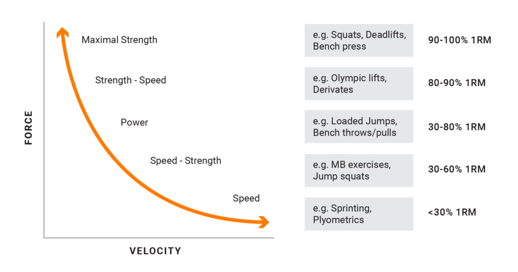 Force-velocity curve with some representative exercises to improve physical qualities.
